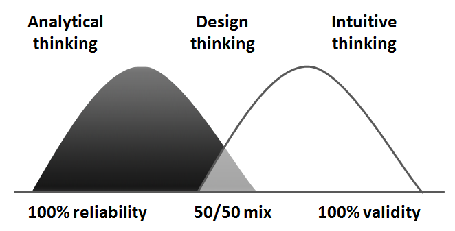 The intersection of human and organizational innovation for Waterfall vs design thinking