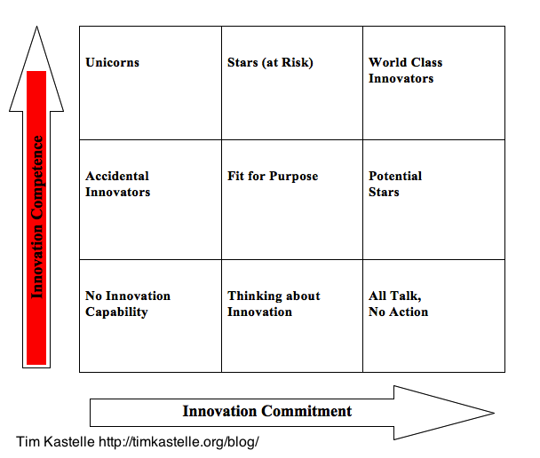 The Innovation Matrix Explained: Innovation Competence