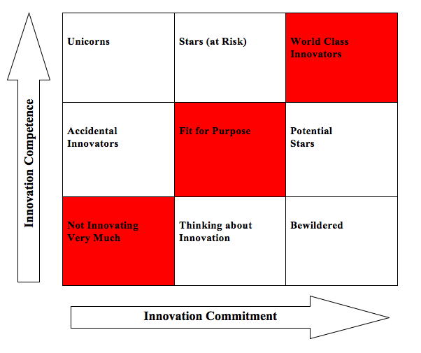 How Much Innovation is Enough? The Innovation Matrix