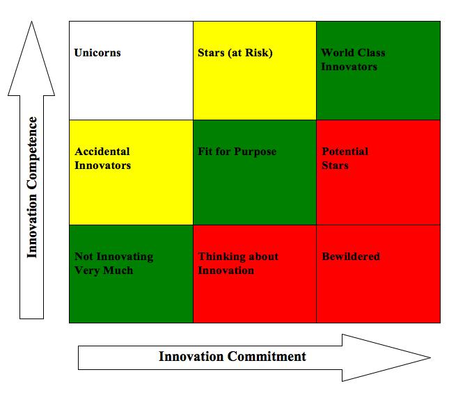 ten types of innovation free pdf