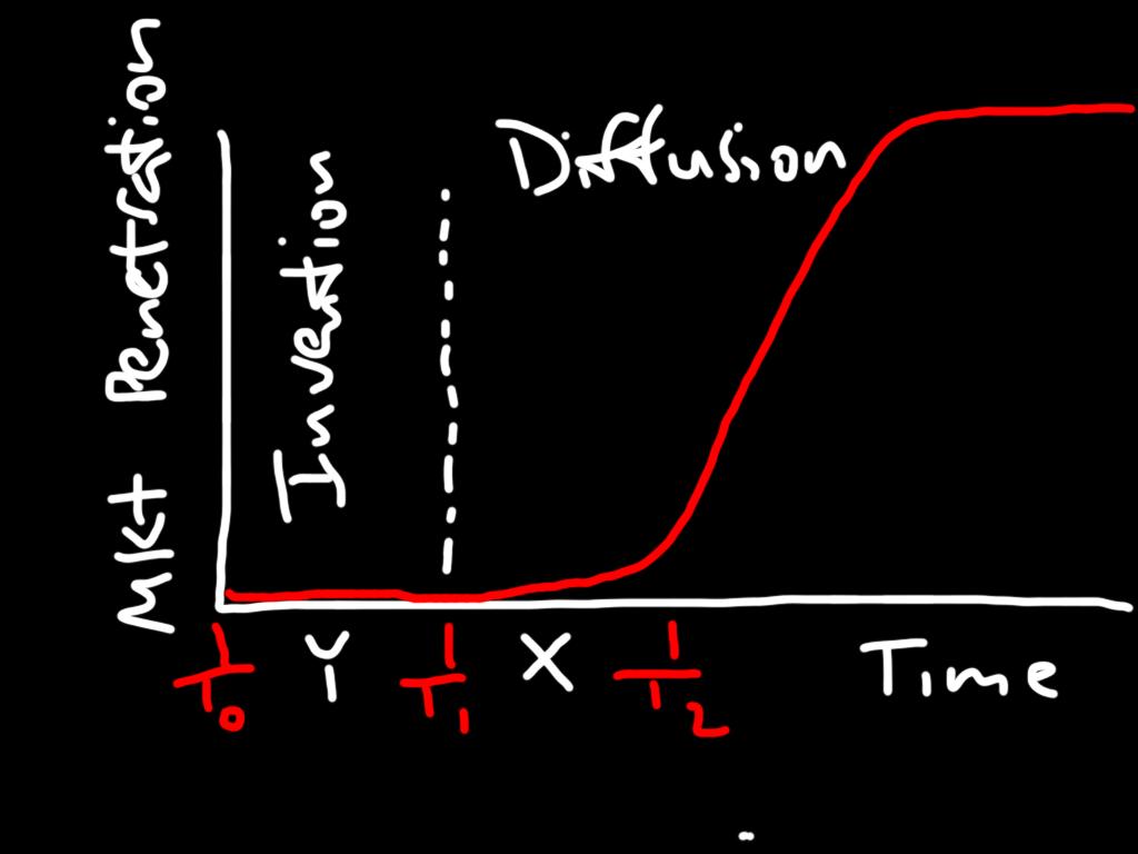 Innovation Curve