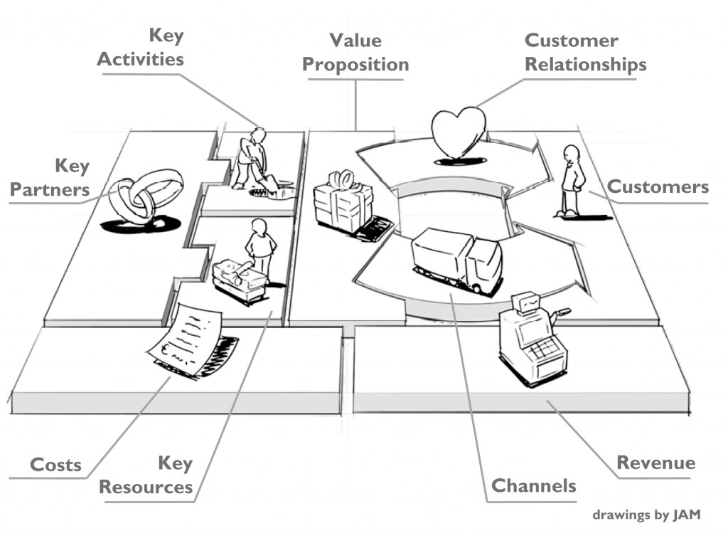 Where Does Innovation Fit in Your Business Model?