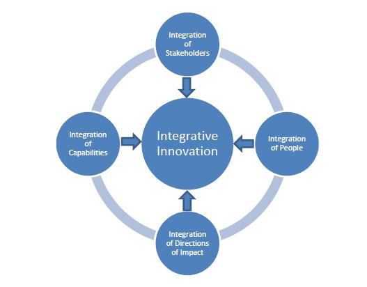 Integrative-Innovation