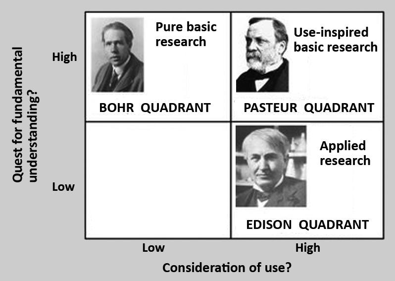 pasteurs quadrant El cuadrante de Pasteur: entre la ciencia pura y la aplicada.