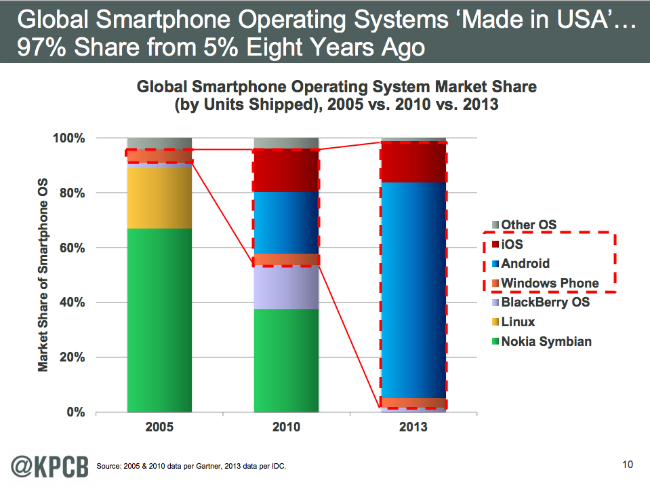 Mobile OS Disruption