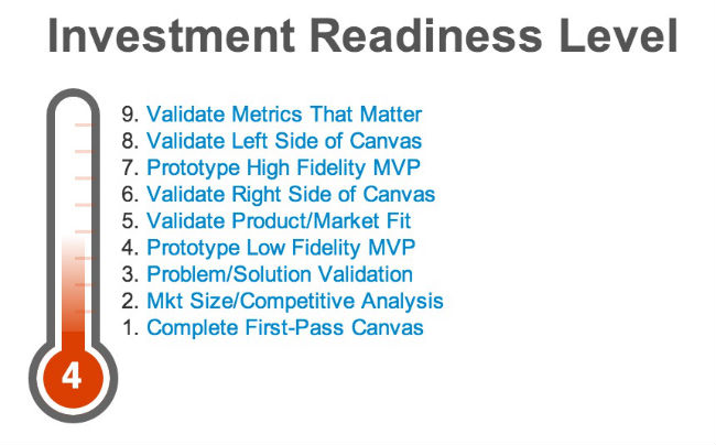 investment readiness level