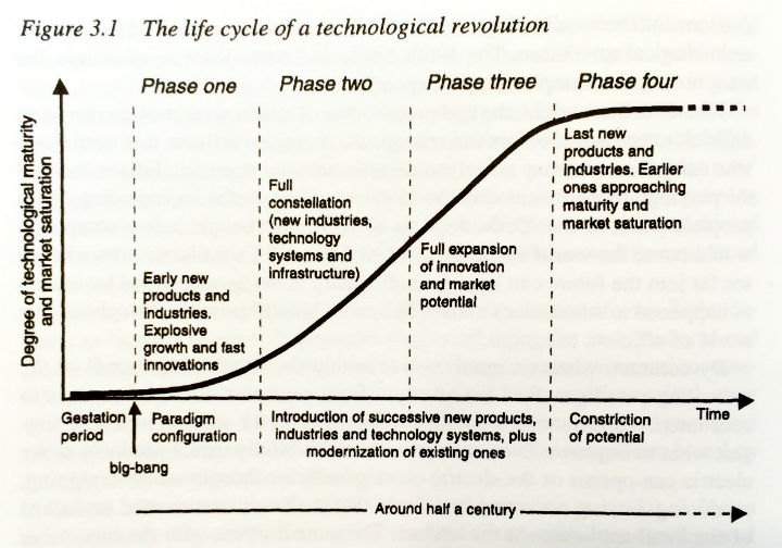 the waves of history technological revolution Keywords: governance technology coevolution industrial revolution  tel   literature, particularly in the long-wave literature (eg von tunzelmann, 1997a.